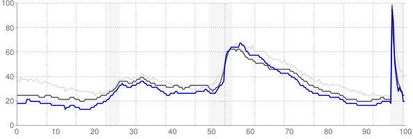 Sheboygan, Wisconsin monthly unemployment rate chart
